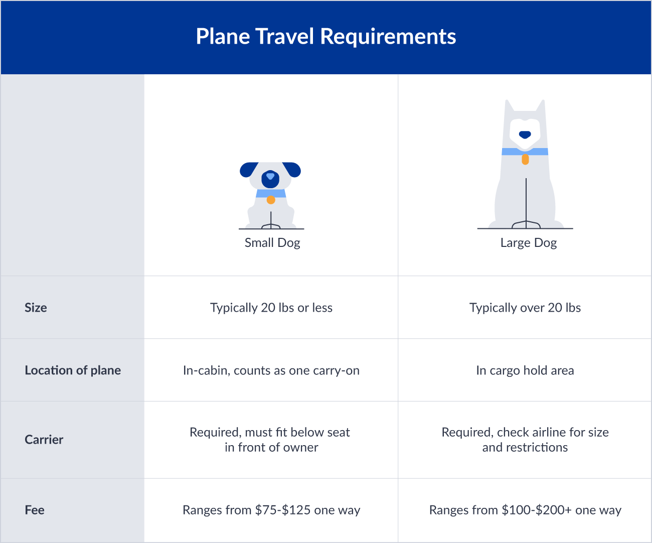 Plane travel dog size requirements.