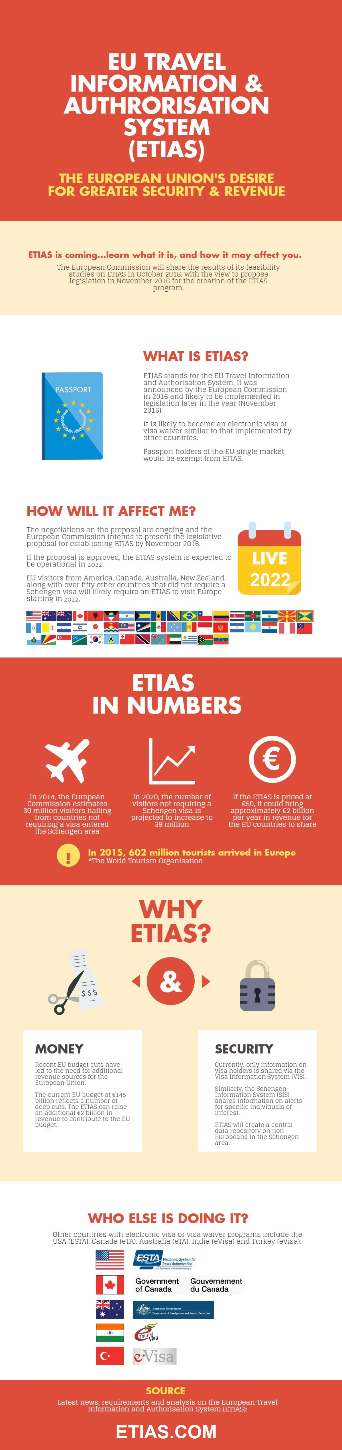 Important information about the new European visa waiver known as ETIAS (European Travel Information and Authorisation System)