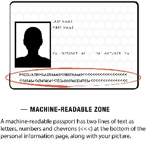 Machine Readable Passport for ETIAS Application
